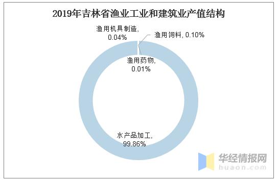 2019年吉林省的经济总量_吉林省年降雪量分布图