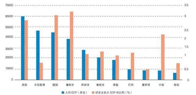 gdp和中国经济对比_法巴 中国经济增速落后美国了