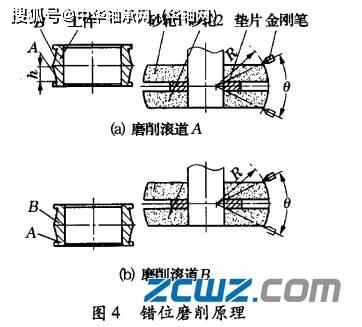 滚动轴承的工作原理_轴承调整环工作原理