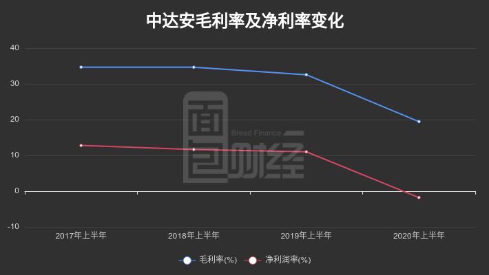 【财报智读】中达安:2020年中报由盈转亏,管理层集体减持
