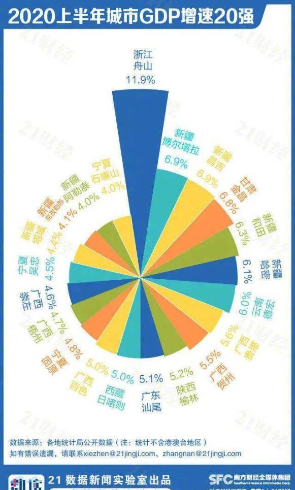 人均GDP前20强城市_31省区市上半年GDP出炉,前20强城市沪江浙皖占8席