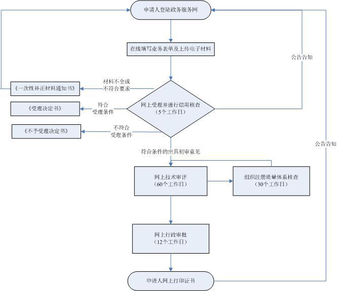 如何管理医疗器械注册证