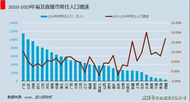 影响房价人口净流入_西安人口净流入统计图