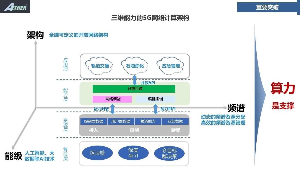 5G专网建设方兴未艾,永达电子如何利用毫米波技术引领创新增值应用?