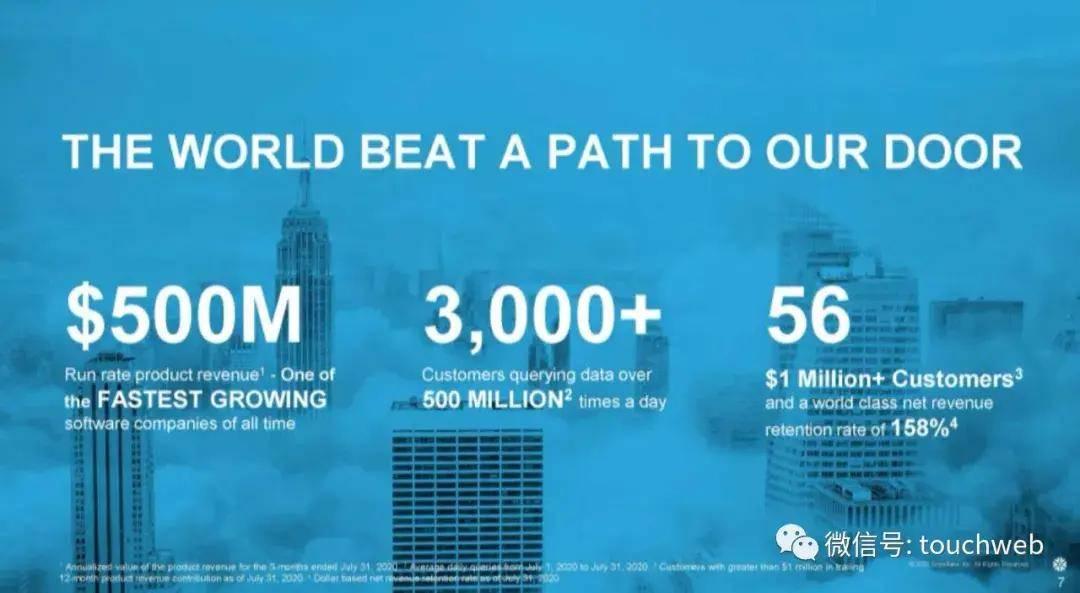 Snowflake纽交所上市:市值超300亿美元 巴菲特加持