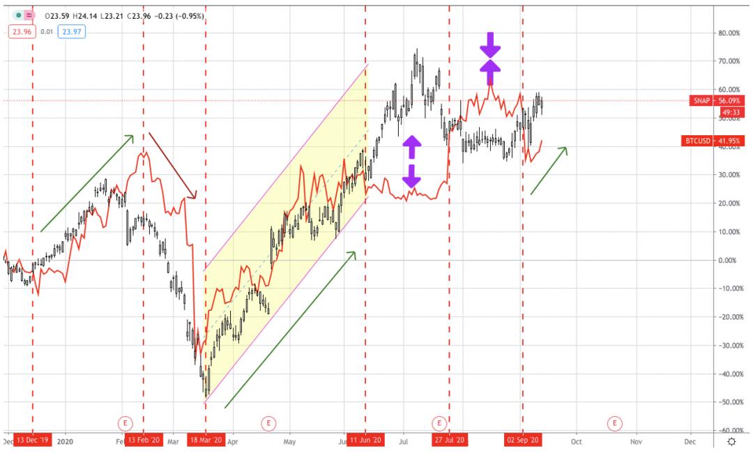 AAX研报:比特币价格与传统金融市场关联性靠拢