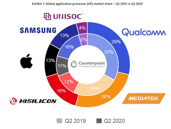 芯片商全球手机AP最新排名!