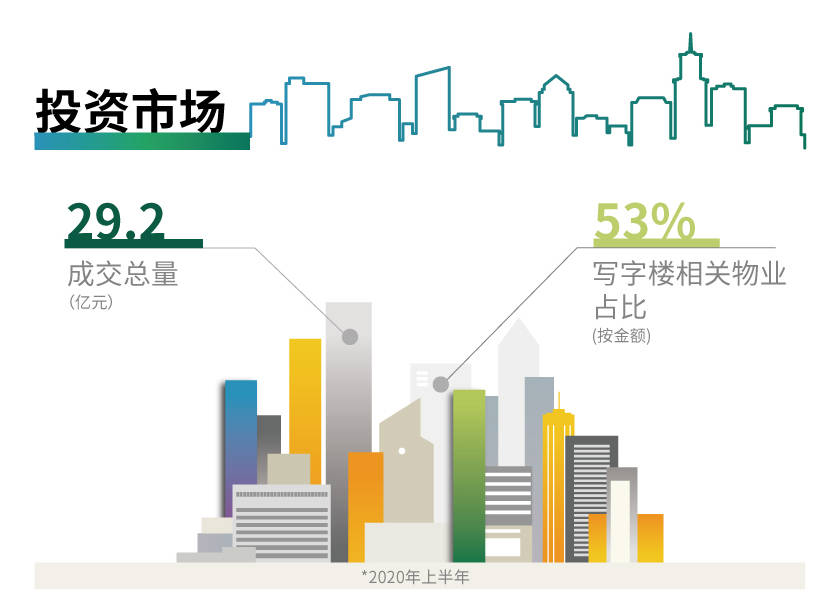 <strong>2020年上半年广州房地产市</strong>