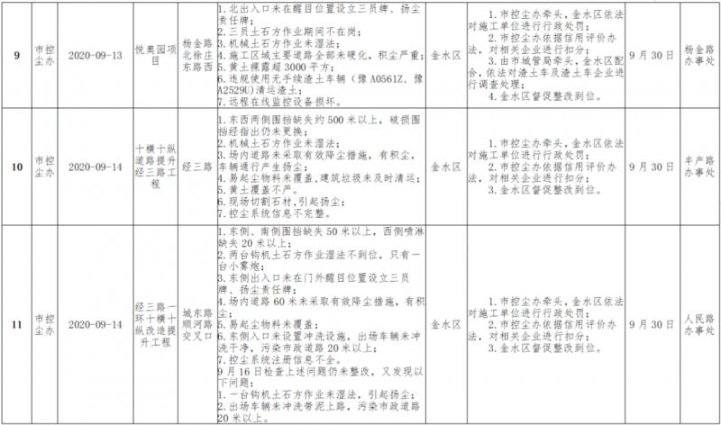 【保卫郑州蓝】郑州市青少年公园、正商新港世家等多家项目被通报