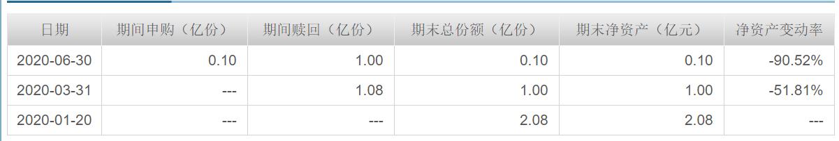 银河久悦债券9月18日进入清算期,二季度规模下降0.9亿元