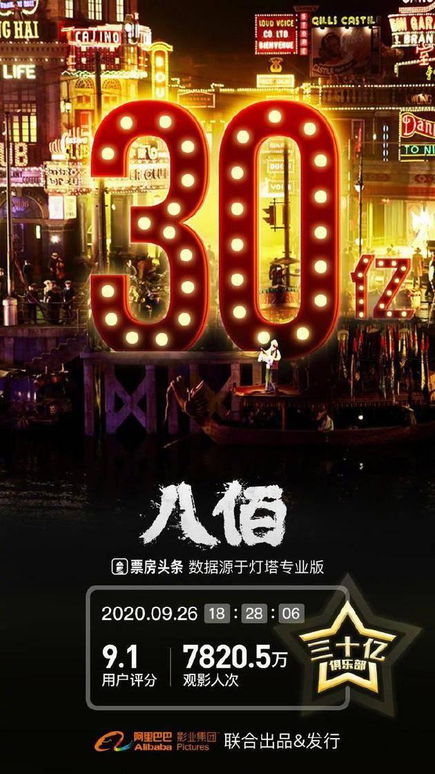 电影《八佰》上映一个月 内地票房突破30亿元大关