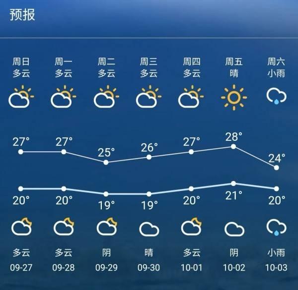 假期将至!苏州天气怎么样?