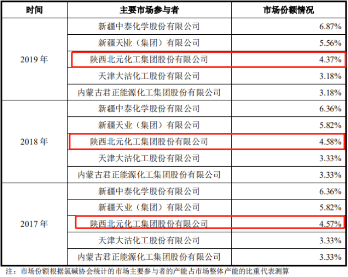 北元集团主板上市,陕西榆林将迎来首家上市公司