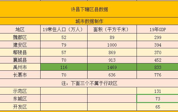 长葛人口_河南许昌下辖区数据——禹州市经济第一,长葛市第二