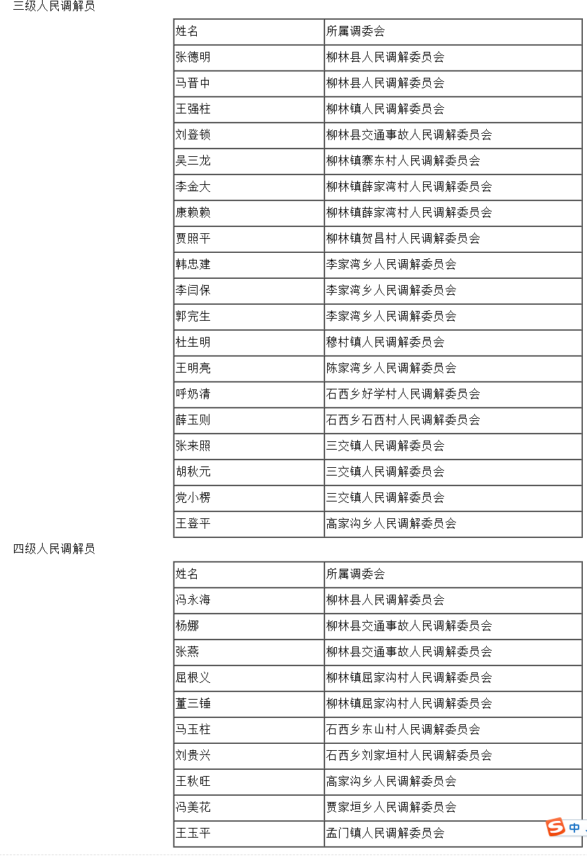 柳林县司法局对三、四级人民调解员等级