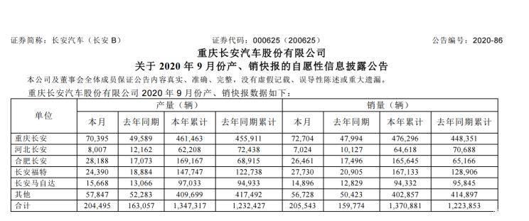 同比增28.6%长安汽车集团公布9月销量