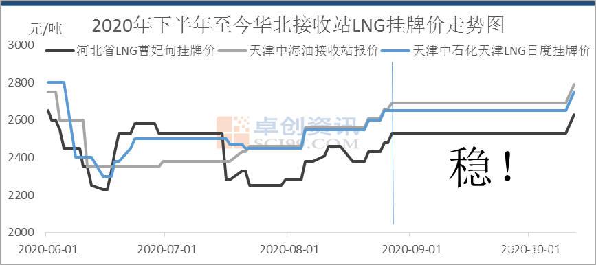 河北液化天然气:9月份市场稳定 10月份市场活跃