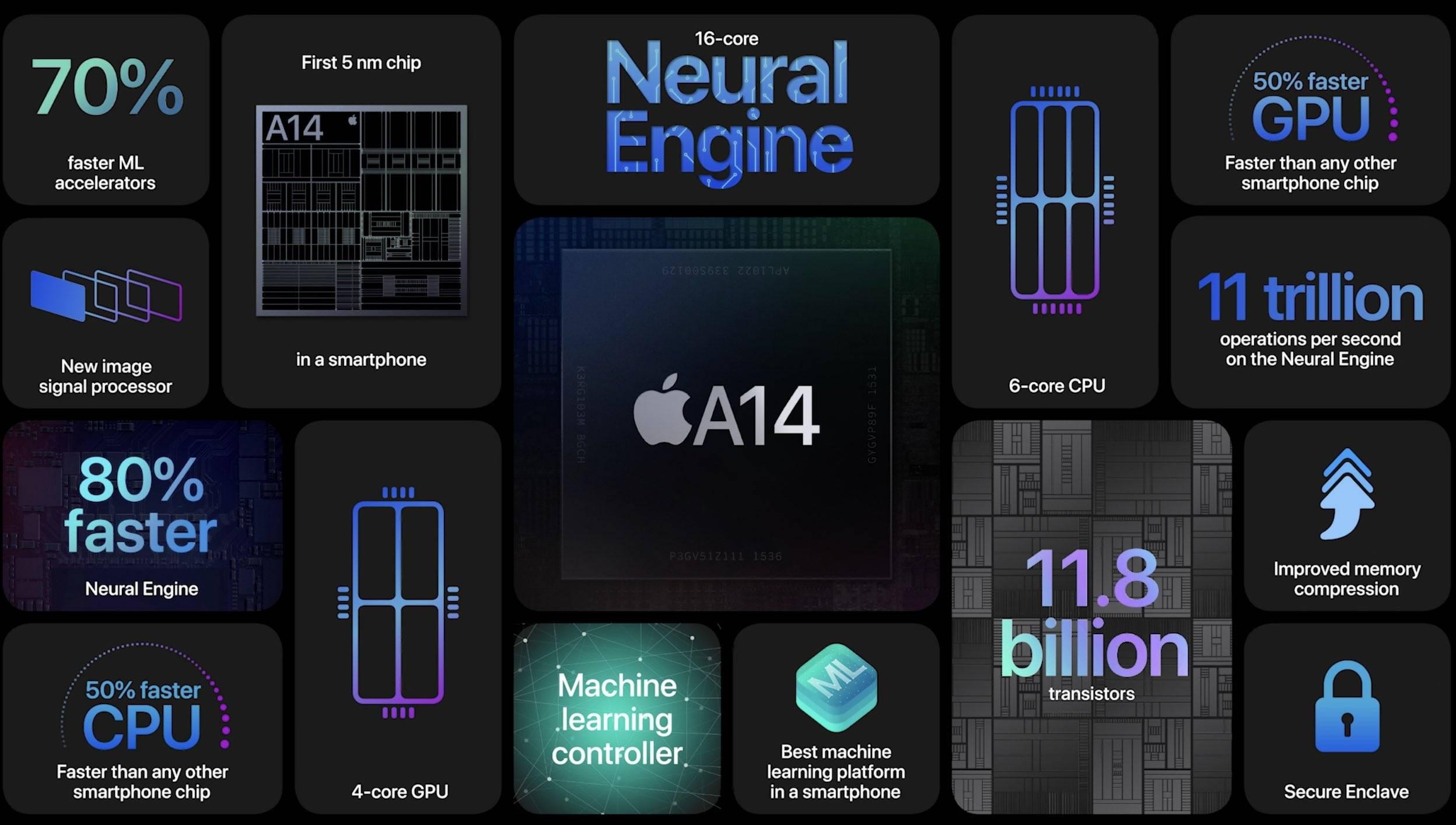 恒达官网5nm芯片的跑分对比,苹果A14挤牙膏?麒麟和三星成功突围