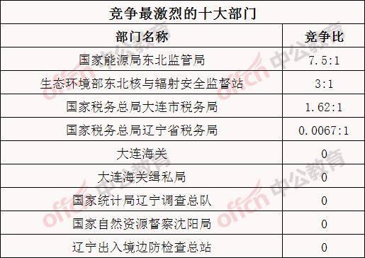 大连人口2021总人数口是多少_香港人口2020总人数口