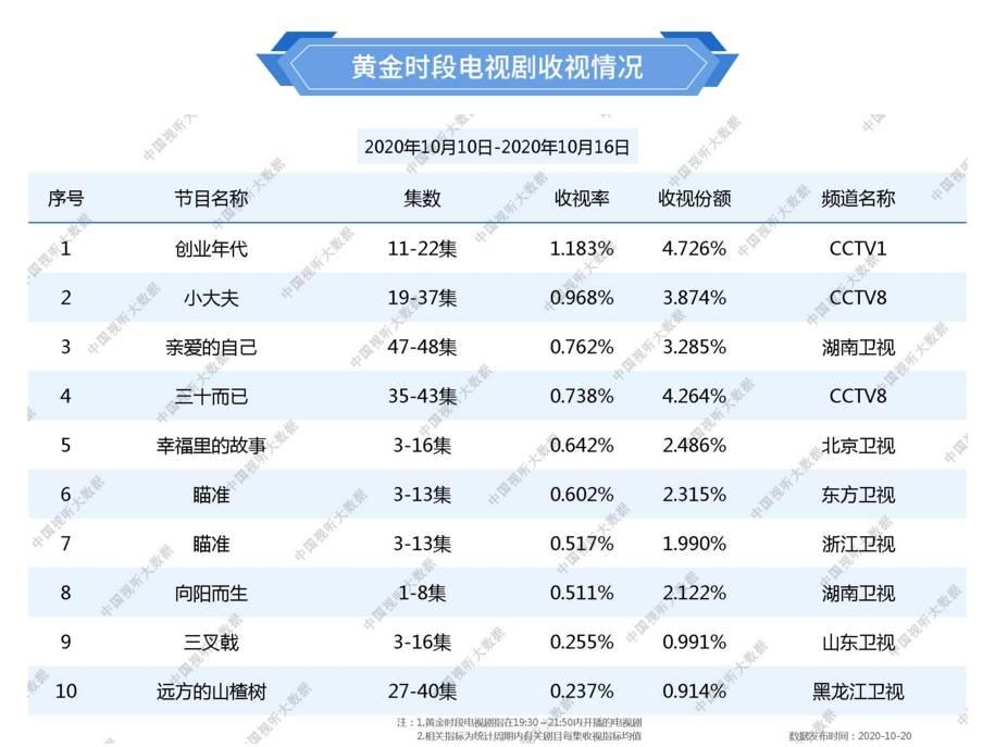 总局最新收视数据,袁姗姗新剧夺冠,湖南台《向阳而生》只排第八