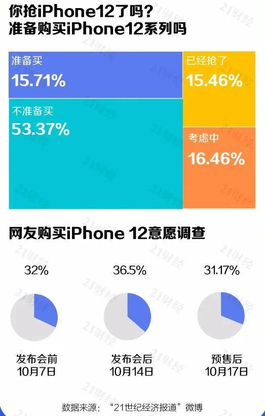 """原创            iPhone 12""""魔幻""""反转:前脚刚被骂,后脚就售罄"""