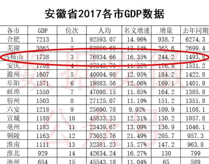 """安徽城市gdp_安徽一城市即将腾飞,人均GDP逼近10万,或将成为南京""""卫星城"""""""
