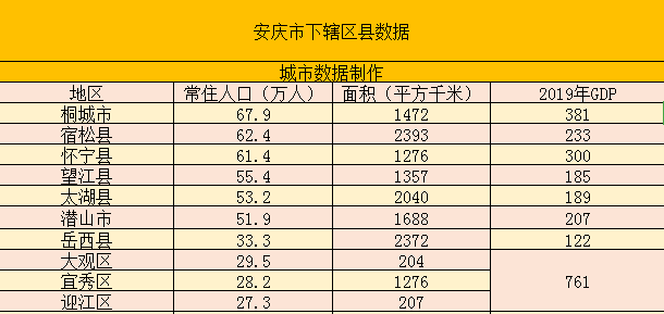 安庆2021年经济总量_安庆2020年地铁规划图