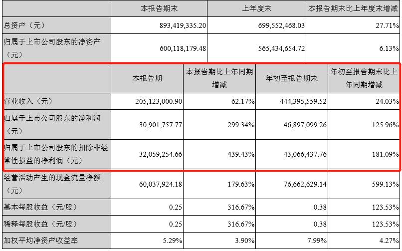 [网游业务助力增长,名臣健康Q3净利增长299.34%!]