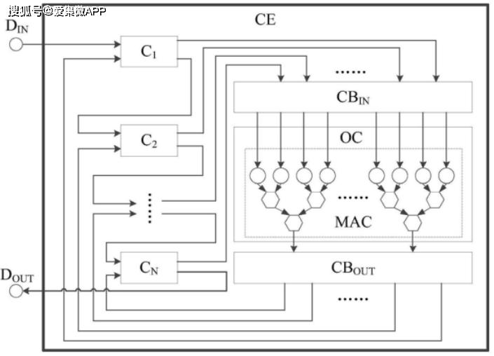 【专利解密】高效率低耗能的地平线AI芯片