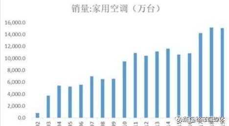 中国股市:深度剖析——格力电器vs美的集团,两大家电龙头的故事!