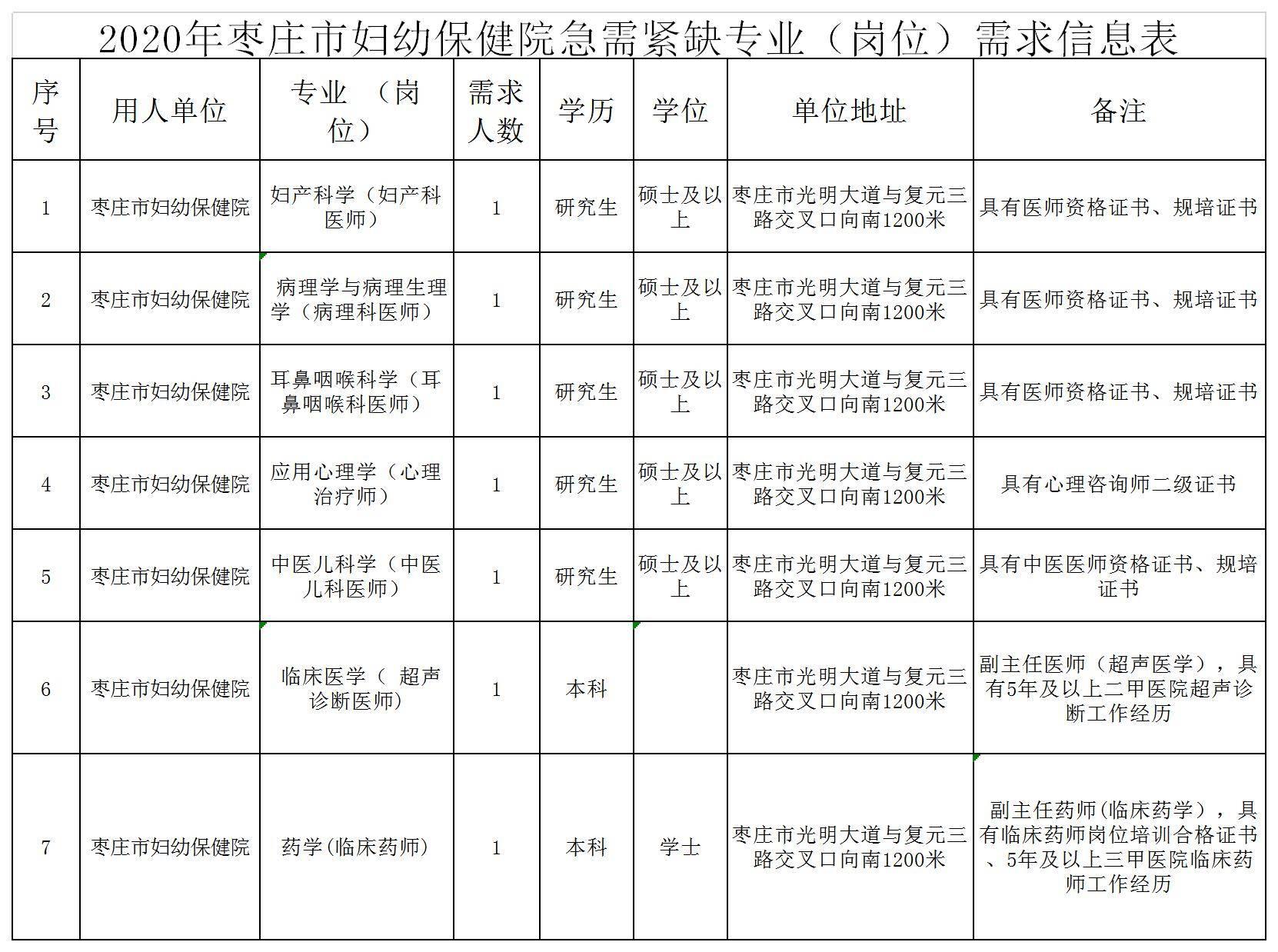2020年枣庄市妇幼保健院引进急需紧缺人才7人