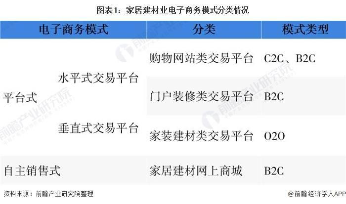 2020年中国家居建材行业市场现状分析电子商务模式潜力较大