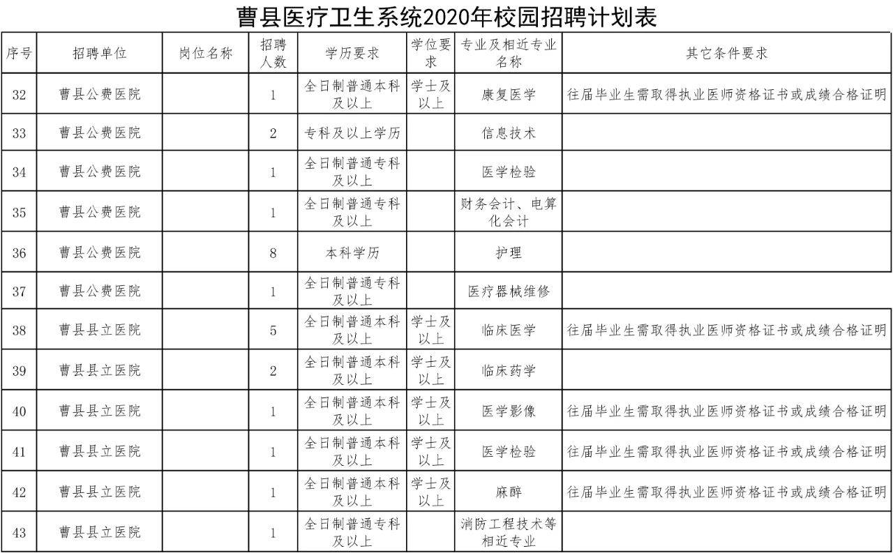 2020菏泽曹县医疗卫生系统招聘专业技术人员113人