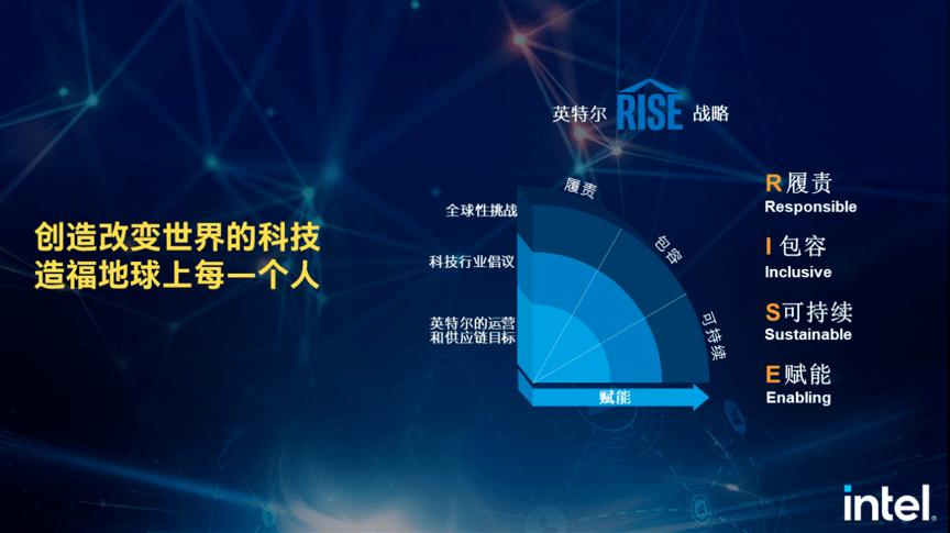 英特尔王锐:智能新引擎 加速新经济