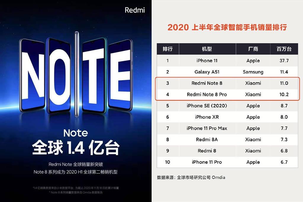 原创             红米Note系列全球卖了1.4亿台 卢伟冰暗示新机还有超大杯