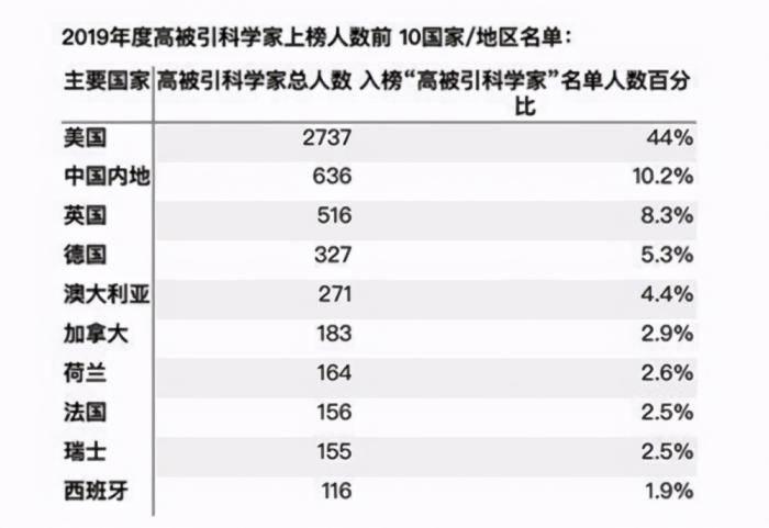 原创   世界顶尖科学家榜单出炉,美国2650人,英国514人,中国有多少?    第4张