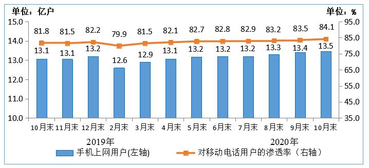 信通院:4G用户占比持续提升,移动电话用户规模保持稳定