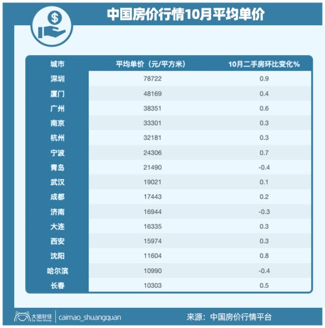 【深圳房价秒杀东北!1套房可换长春7.6套、哈尔滨7套、沈阳6.7套】