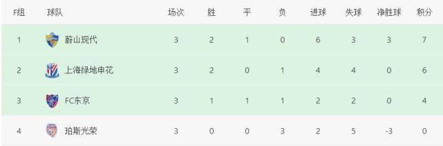原创             第92分钟绝杀!2-1!前亚冠冠军神奇逆转,申花坏消息:丢掉榜首