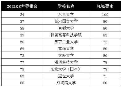 用托福成绩也可以申请亚洲的这些顶尖大学!