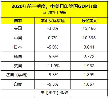 到2020分享经济的gdp_前三季度中国、美国、印度、日本、德国、英国、法国的GDP分享
