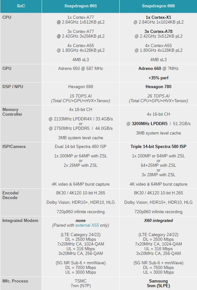 一图看懂骁龙888与骁龙865不同:性能大提升