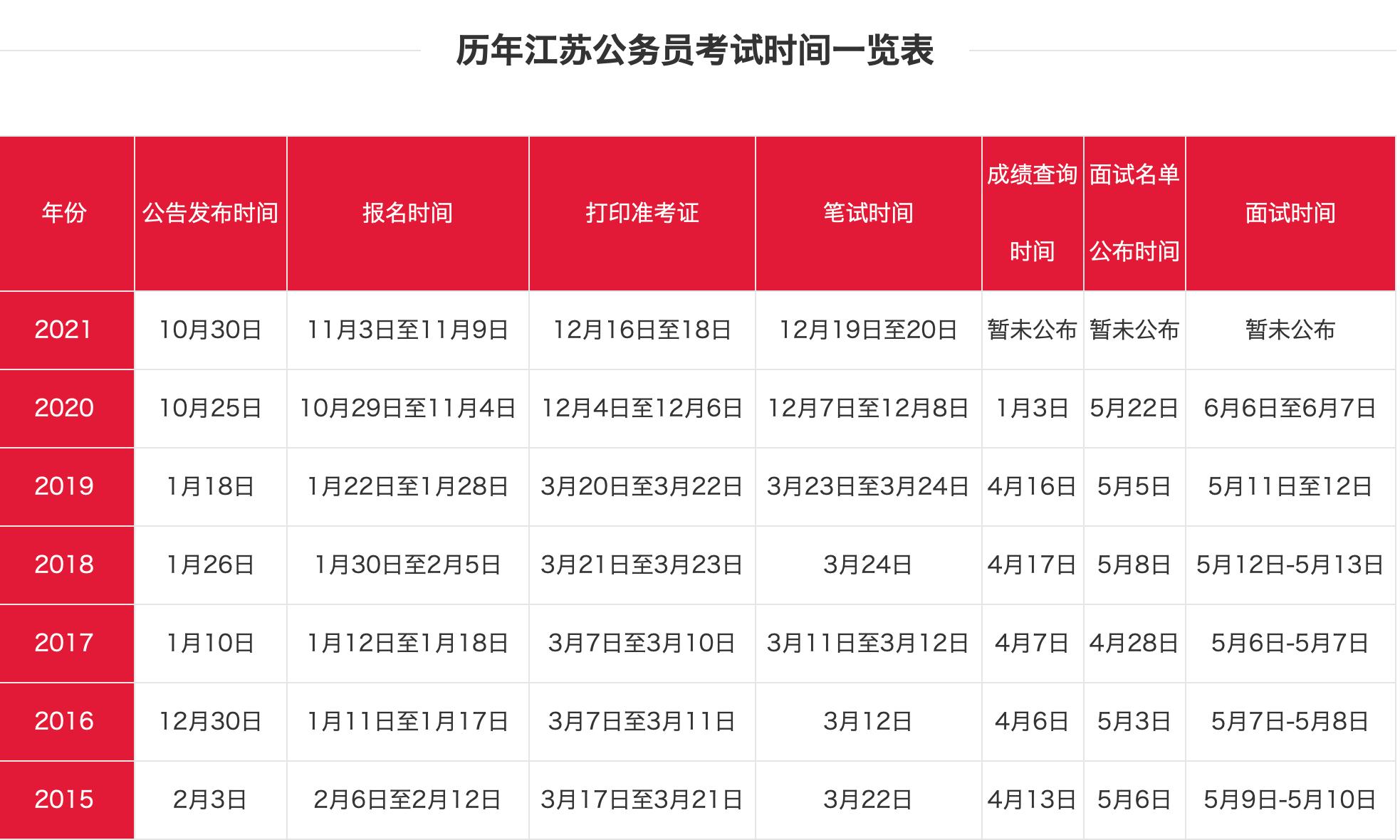 2021年江苏公务员考试准考证打印入口开通!