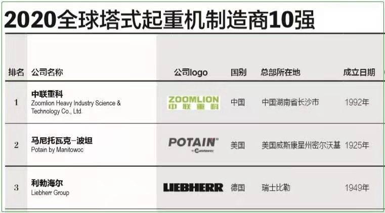 全球塔式起重机制造商八大胜游戏10强榜单出炉 中联重科冠