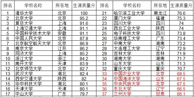 985大学排名_985大学排名名单图片