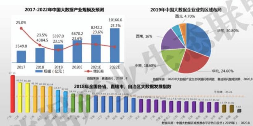 2020中国大数据产业发展白皮书。pdf
