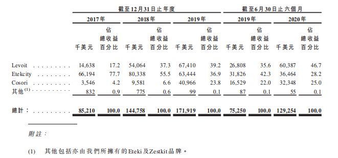 Vesync(2148。HK),一只名字看不懂的新股票,会不会是熊电的海派版?