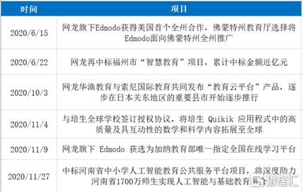 NetDragon (0777。香港)优质基本面不动,等待双主营业务爆发