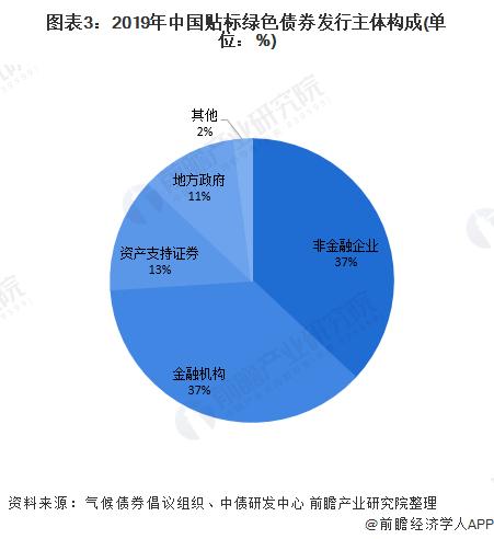 2020年中国绿色债券行业市场现状及竞争格局分析 非金融机构发行比重提升