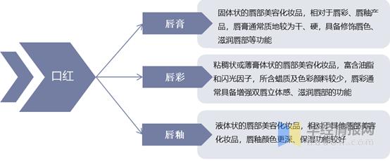 中国口红行业发展现状分析,高端品牌大多属于国外「图」